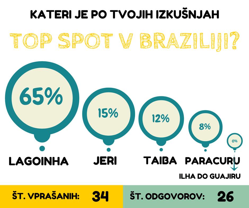 Najboljši spoti v Braziliji