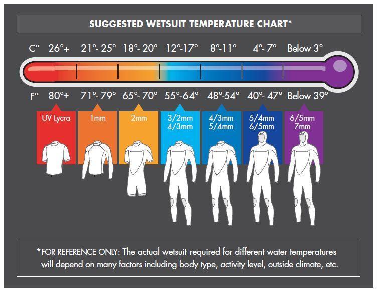 Izbira neoprenske obleke glede na temperaturo morja